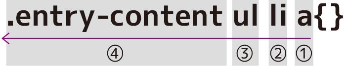 CSSはセレクタに複数あった場合は右から左に読み込まれる