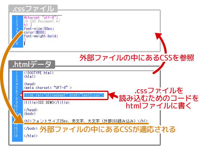 CSS 記述のやり方 外部ファイル参照