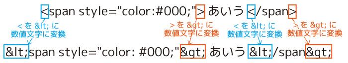 特殊文字を文字列として表示させる方法数値文字
