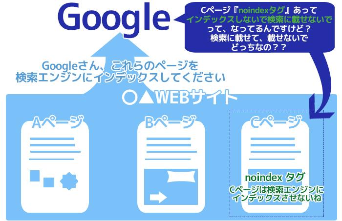 Search Console「送信された URL に noindex タグが追加されています」