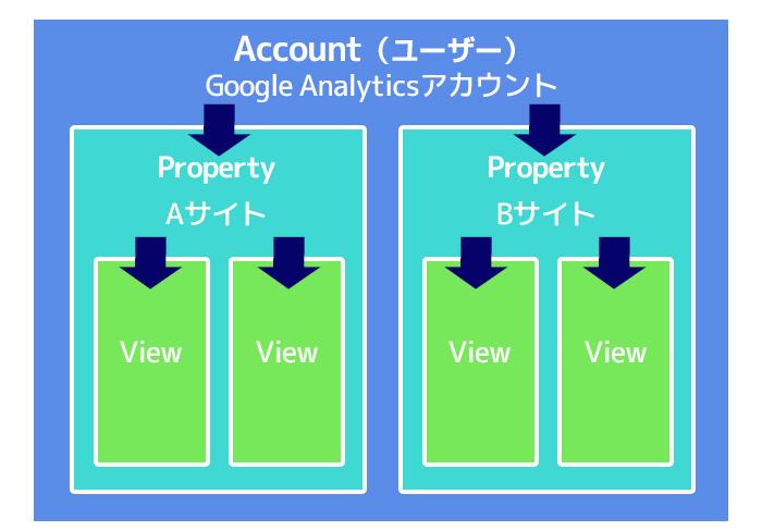 Google Analytics アカウント(ユーザー)、プロパティ、ビューの違い