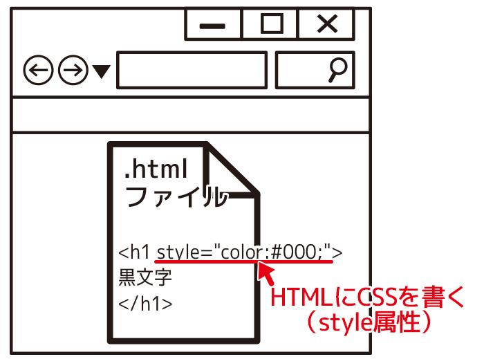 CSS 記述のやり方 HTMLにCSSを書くインライン