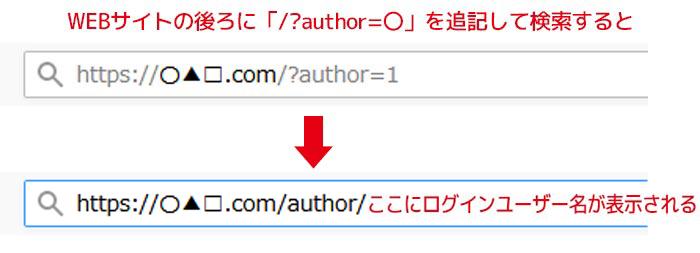 Authorアーカイブをトップページにリダイレクト「/?author=〇」入力してもWordPressユーザー名伏せる